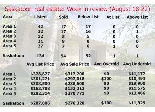 Saskatoon real estate: Week in review (August 18-22, 2008)