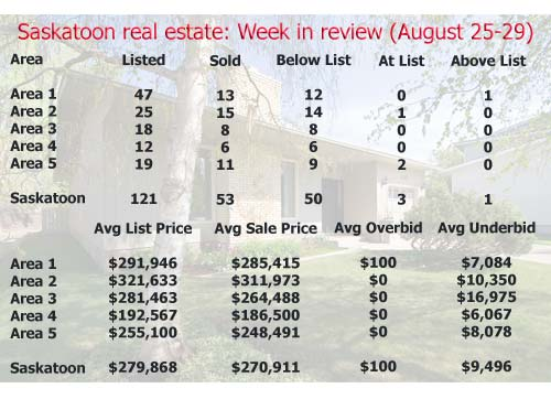 Saskatoon real estate: Week in review (August 25-29, 2008)