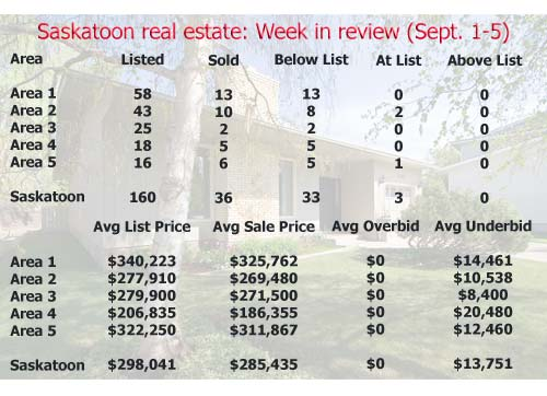 Saskatoon real estate: Week in review (September 1-5, 2008)
