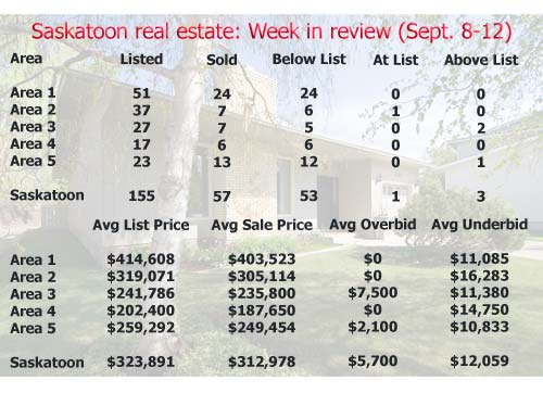 Saskatoon real estate: Week in review (September 8-12, 2008)