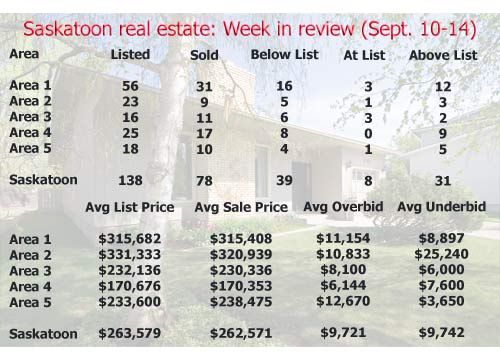 Saskatoon real estate: Week in review (September 10-14)