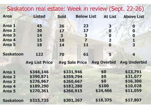 Saskatoon real estate: Week in review (September 15-19, 2008)