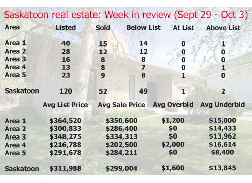Saskatoon real estate: Week in review (September 29 - October 3, 2008)