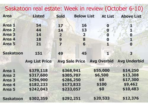 Saskatoon Real Estate: Week in Review (October 6-10, 2008)