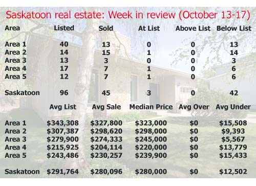 Saskatoon real estate week in review October 13-17 2008
