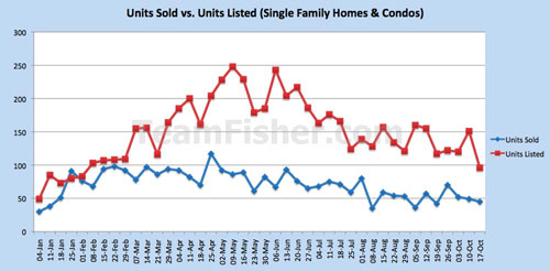 Saskatoon residential unit sales vs new listings