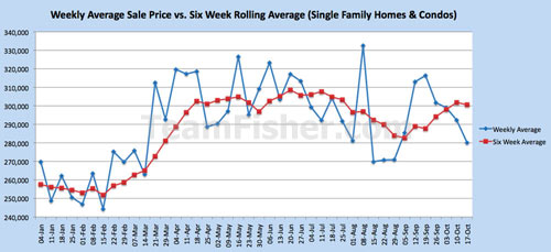 Saskatoon real estate weekly average price vs 6 week average