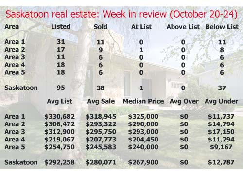 Saskatoon Real Estate: Week in Review (October 20-24, 2008)