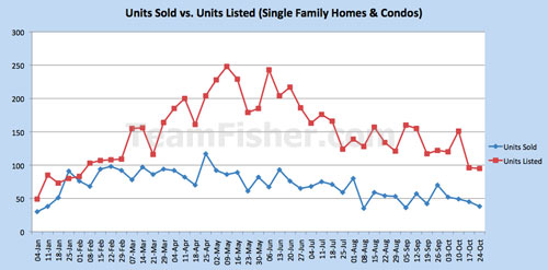 Saskatoon real estate sales vs new listings - houses and condos