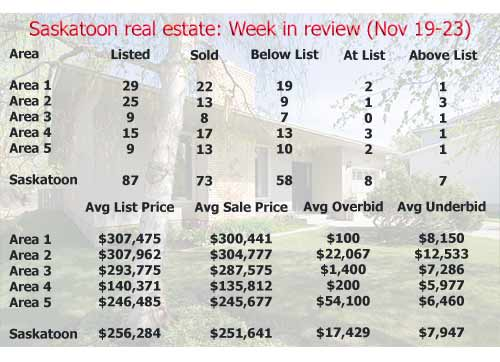 Saskatoon real estate: Week in review (November 19-23)