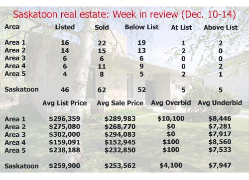 Saskatoon real estate: Week in review (December 10-14)