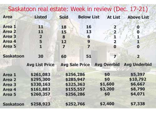 Saskatoon real estate: Week in review (December 17-21)