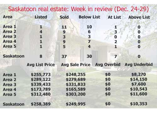 Saskatoon real estate: Week in review (December 24-28)