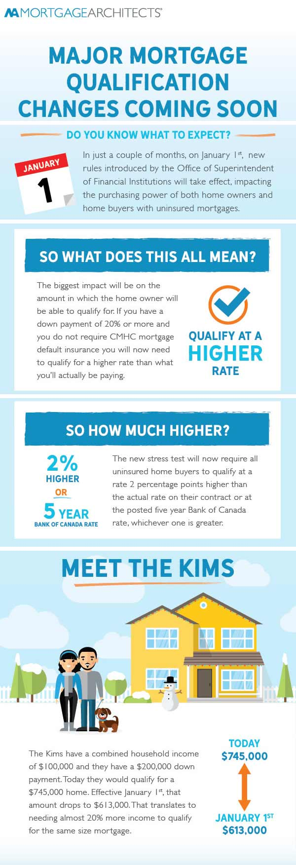 A visual representation of what the new mortgage qualification rules mean, and how that might impact a home buyer