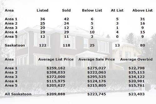 A total of 122 new residential listings hit the Saskatoon real estate market this past week, while 118 homes were reported sold on the Saskatoon MLS®.  Close to 80% of those units sold at or above their list price.  Properties which sold above list price attracted offers which were on average, $23,403 higher than the asking price.  Area 5 recorded the lowest average over bid at $15,761 while buyers of Area 3 homes came in at an average of $34,122 over asking price.