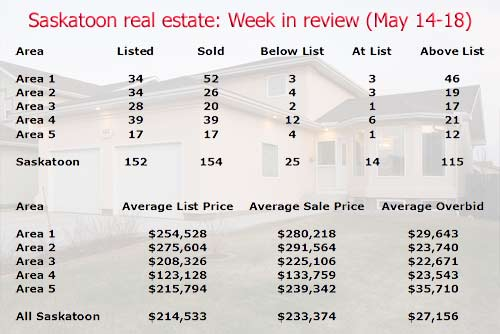 Saskatoon real estate statistics for MLS home sales from May 14-18 2007