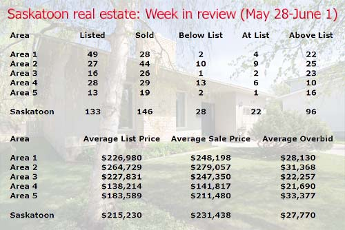 Saskatoon real estate sales and listing stats for the week of May 28 - June 1 2007