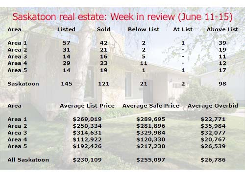Saskatoon real estate sales and listing stats for the week of June 11-15 2007