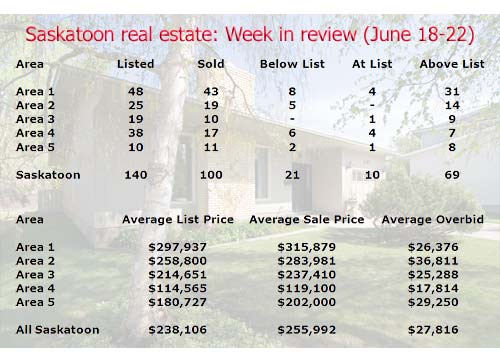 Saskatoon real estate sales and listing stats for the week of June 18-22 2007