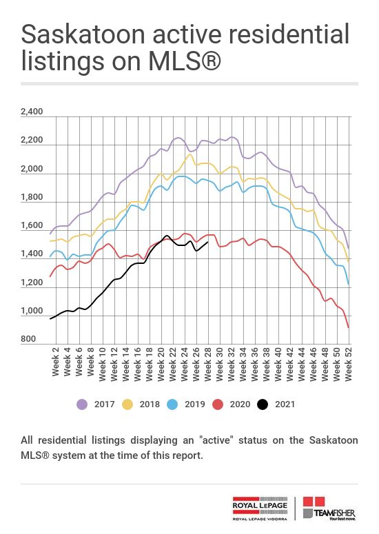 Active Saskatoon real estate listings on the MLS at July 17, 2021