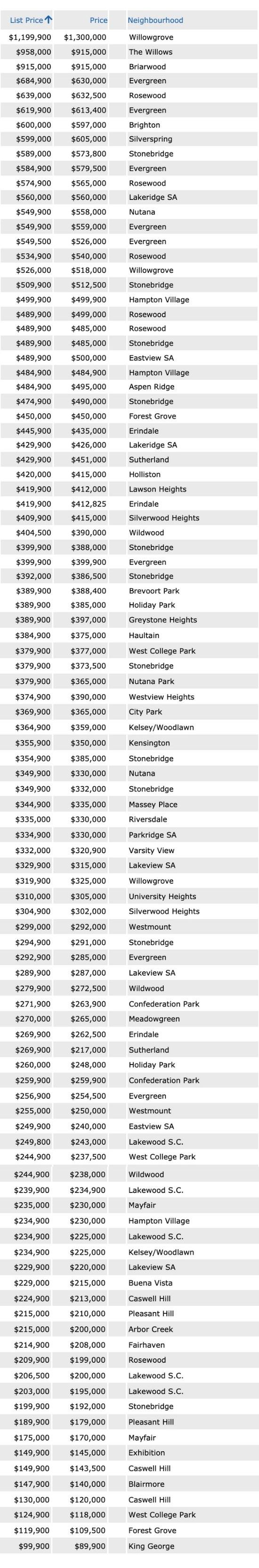 List price to sale price ratio for Saskatoon MLS home sales from July 10-16, 2021